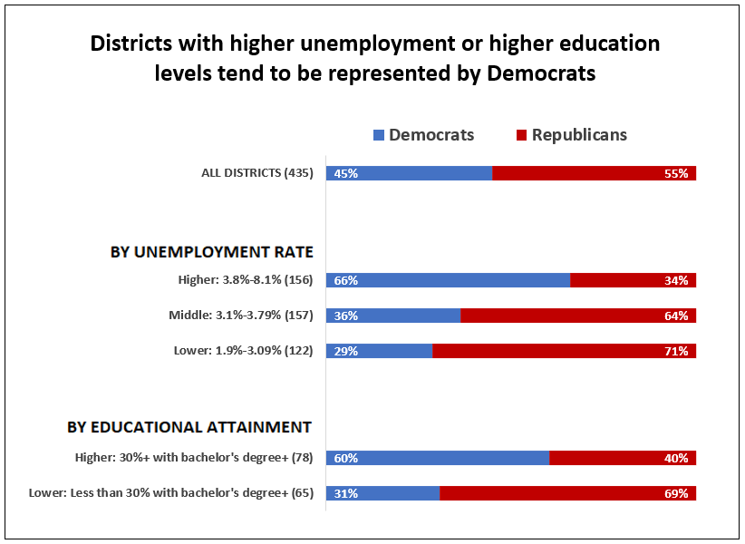 """APM Research Lab analysis of 2016 American Community Survey data and voting data  Note: Educational attainment is measured for those age 25 or older. These results are isolated to the 143 """"middle-aged"""" congressional districts."""
