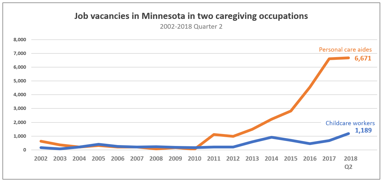 Note: The Job Vacancy Survey is conducted in the second and fourth quarter of each calendar year. Quarterly results have been averaged and displayed as a single year in the above graph, with the exception of 2018 Q2, the final data point.  Data courtesy of  Minnesota Job Vacancy Survey