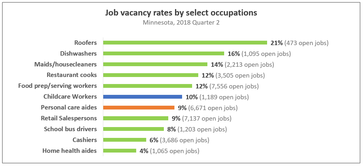 Many low-paid jobs are seeing high vacancies rates in Minnesota's tight labor environment. Data courtesy of  Minnesota Job Vacancy Survey