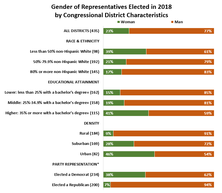Note: Characteristics data refers to citizens of voting age (potential voters). (*) As of publication, North Carolina's 9th District was undecided.  APM Research Lab analysis of 2017 American Community Survey data, 2018 voting data, and CityLab's Rural, Urban, and Suburban classifications