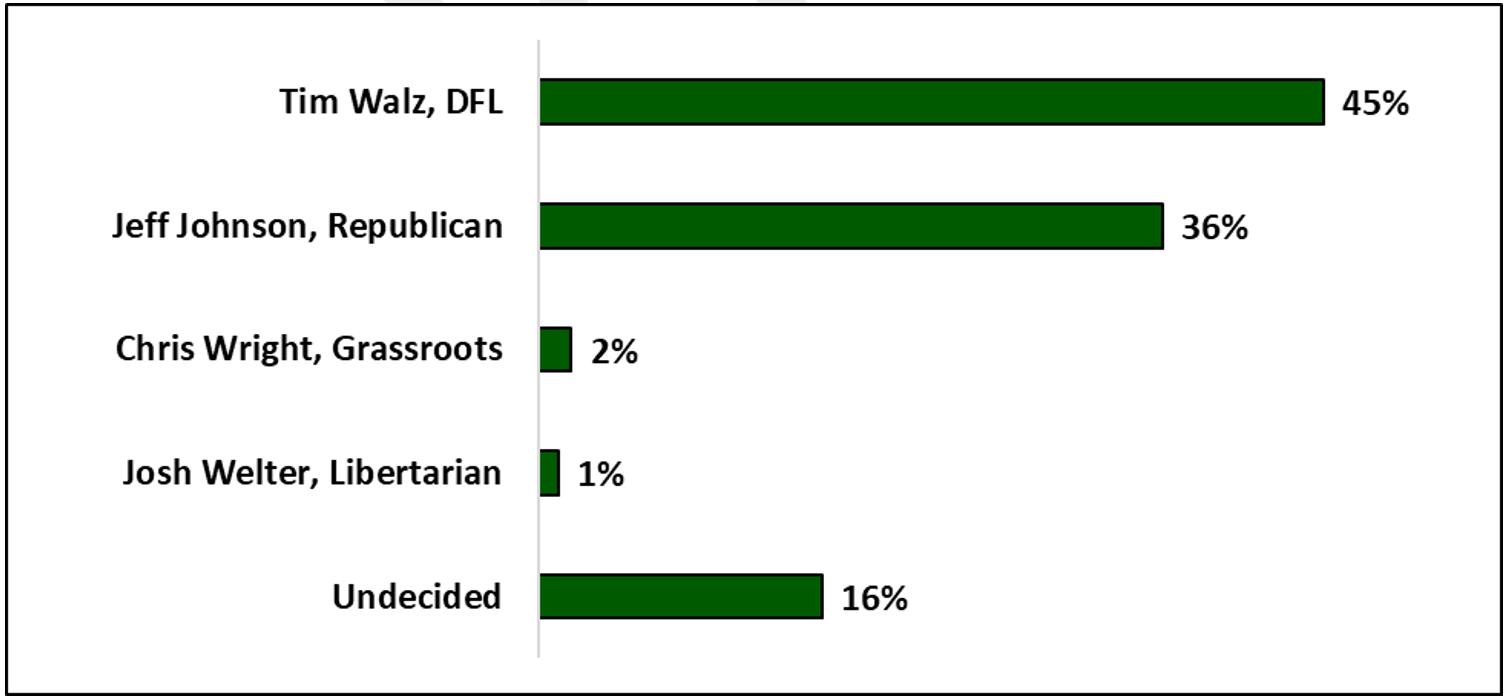 strib-poll-gov-race-mn-poll-sept2018.png