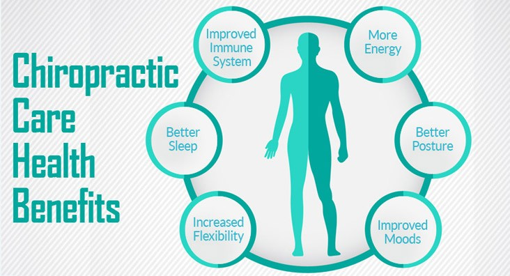 Ask how you can benefit from chiropractic care today
