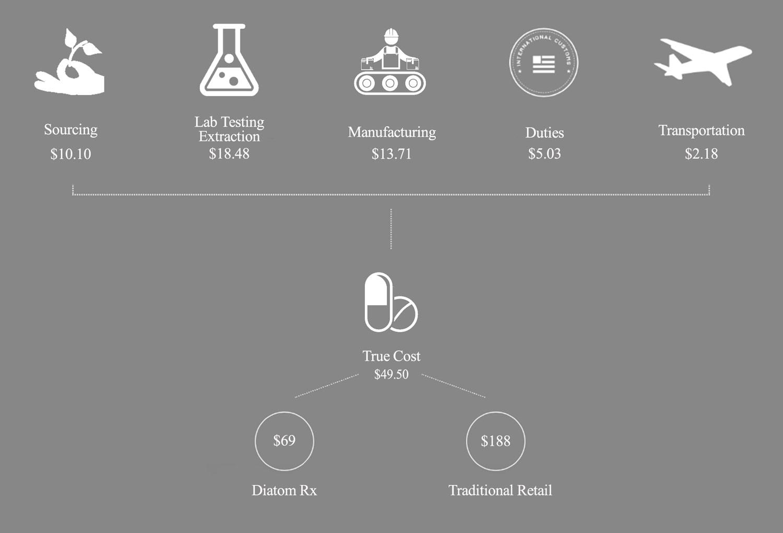 Diatom Nutrients' Price Comparison Chart Desktop Version