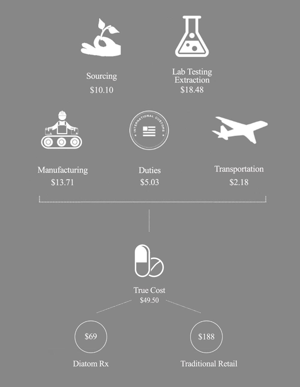 Diatom Nutrients' Price Comparison Chart Mobile Version