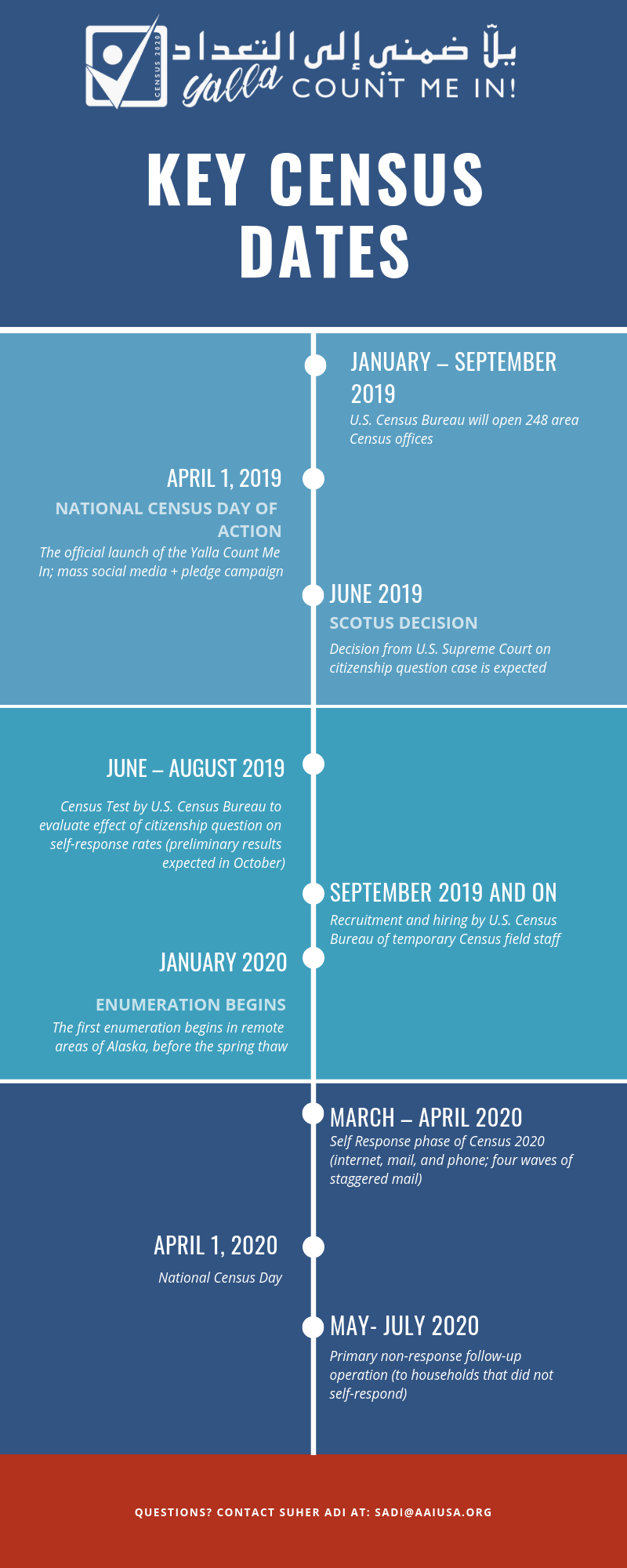 KEY CENSUS DATES graphic.png