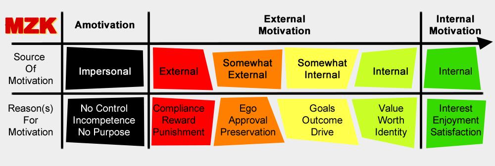 Motivation Continuum.fw.png