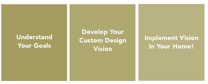 home design process