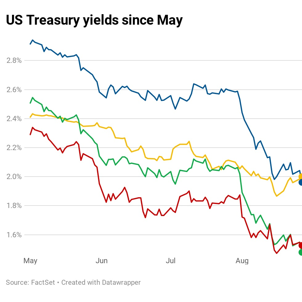 Dqv5i-us-treasury-yields-since-may.1566926659921.jpg
