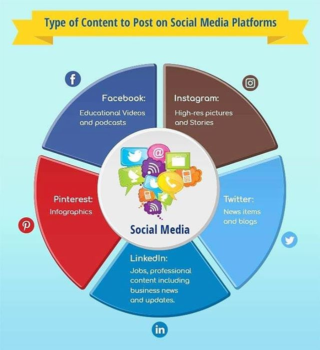 It can become very confusing to know what to post for certain platforms. Here is a guide that we all should be using in order to post relevant content on the correct platform. Is your business building on all these platforms? If so are you posting the content necessary to reach your potential customers? If not, contact us we can help you on all platforms and create content for all platforms. . . . . . . . #socialmediaconsulting #socialmedia #socialmediamarketing #contentbusiness #contentmarketing #mediaagency #consultingagency #minneapolis #minneapoliscreatives #minnesotacreatives #minnesotacreatives #minneapolisphotography #minneapolisvideography #socialmediacontent #marketingconsulting