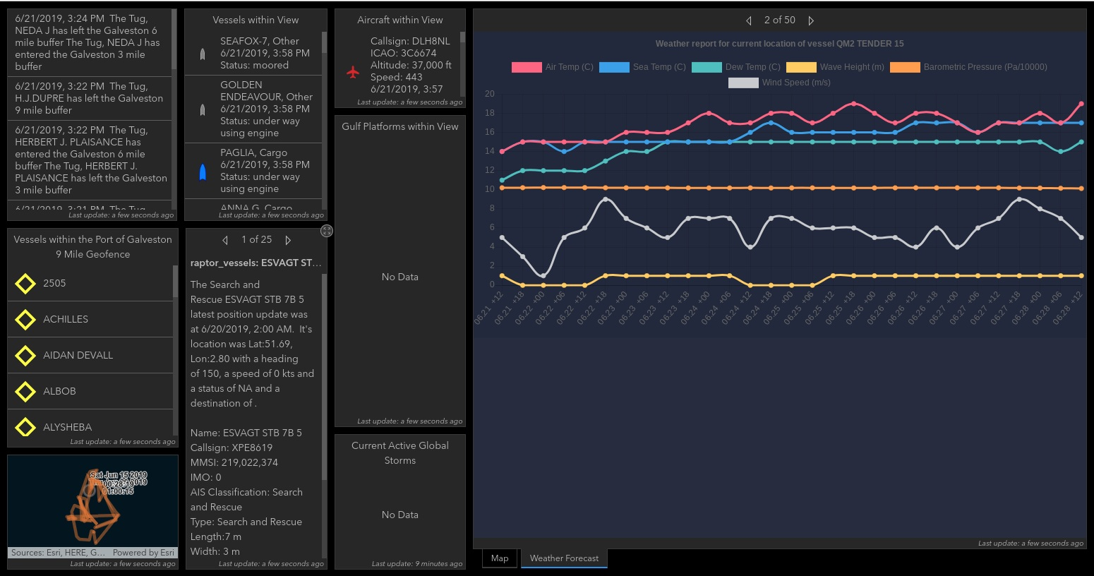 Elasticsearch Vega Example