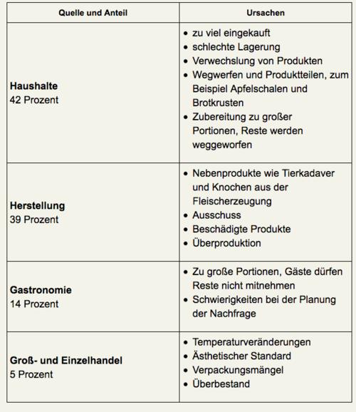 Quelle und Anteil von Lebensmittelabfällen in Deutschland   Quelle:  Bundesminiterium für Umwelt, Naturschutz und nukleare Sicherheit