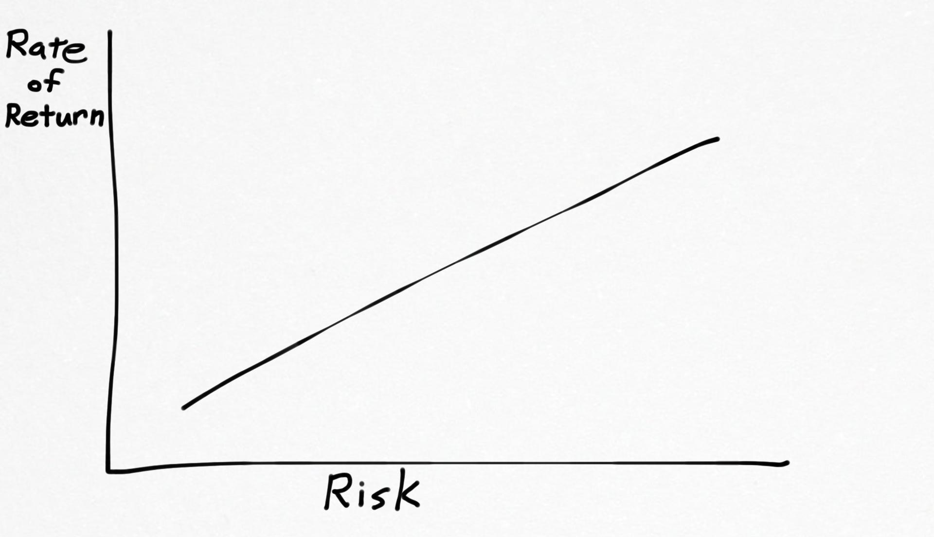 risk-reward