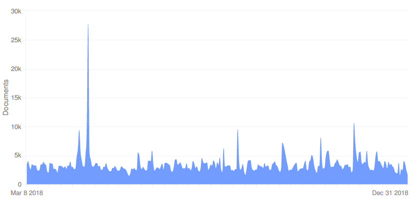 malaria mentions.png