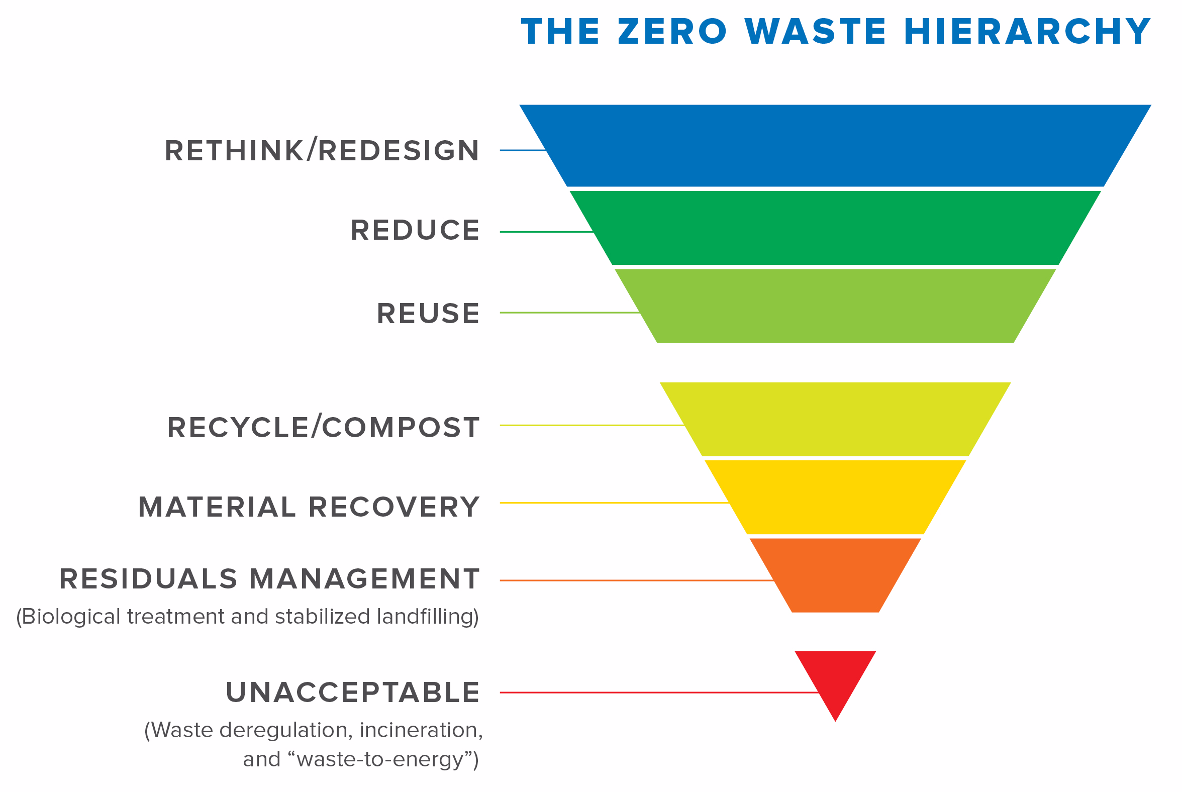 Waste hierarchy from Energy Justice Network.