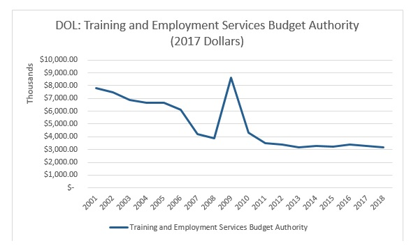 DOL Training and employment services.jpg