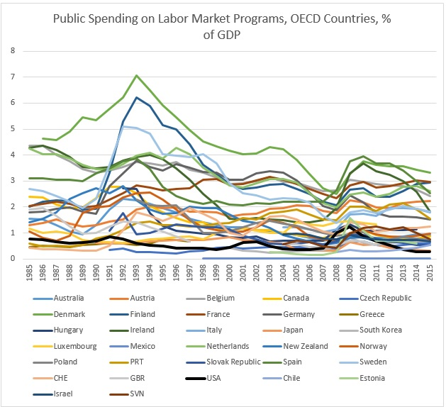Source: https://data.oecd.org/socialexp/public-spending-on-labour-markets.htm