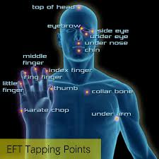 Basic EFT Tapping Points