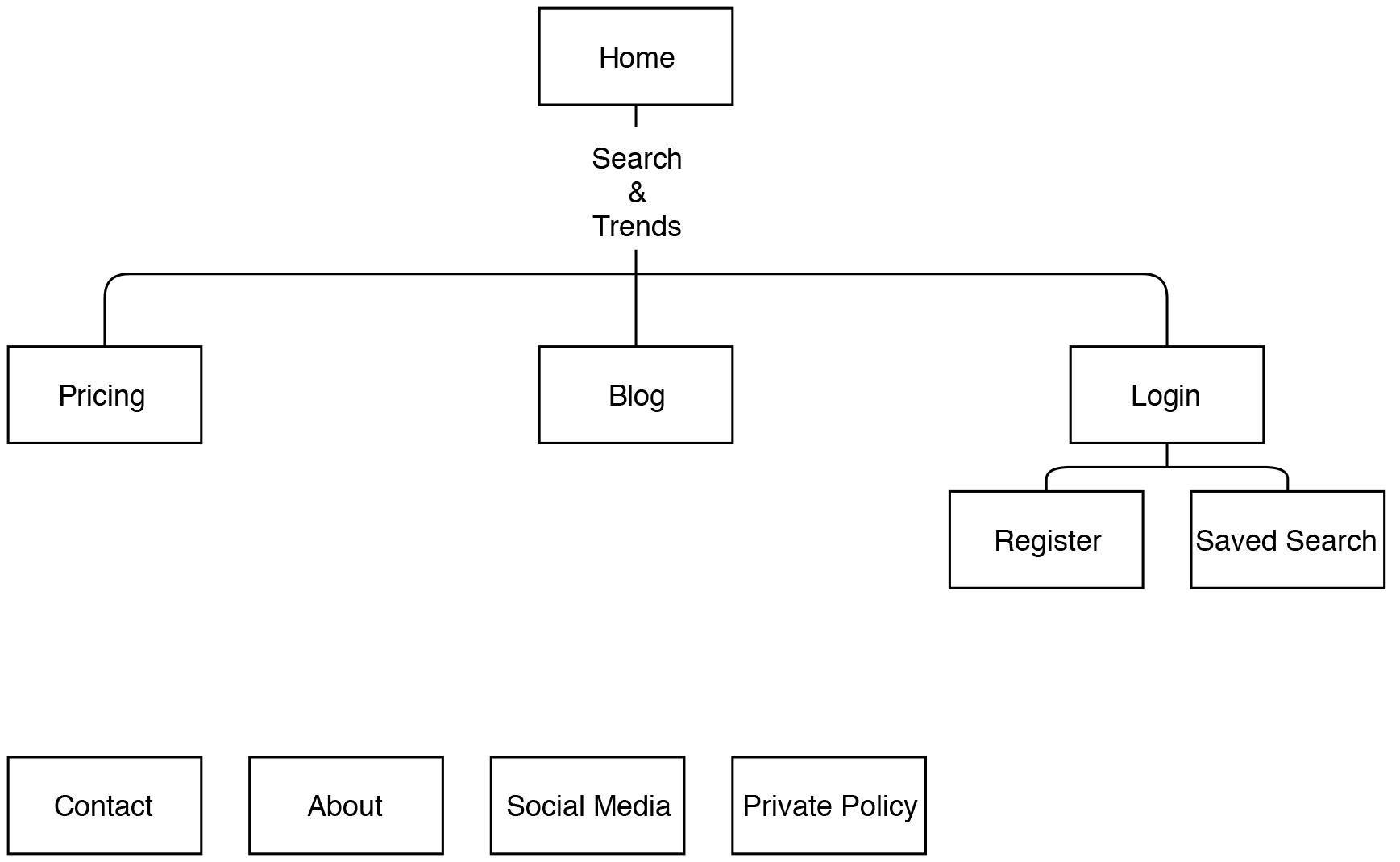 P4 sitemap.jpg