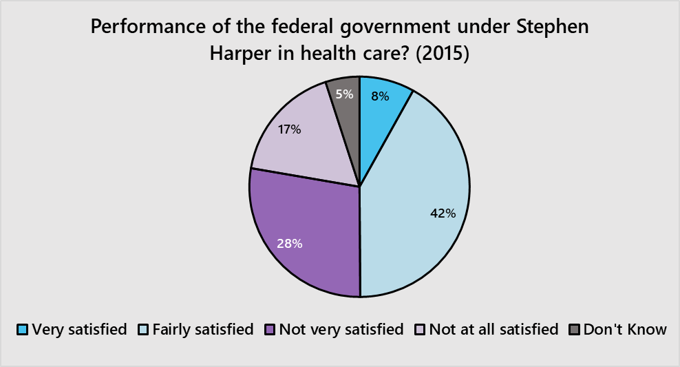 Source: Canadian Election Study