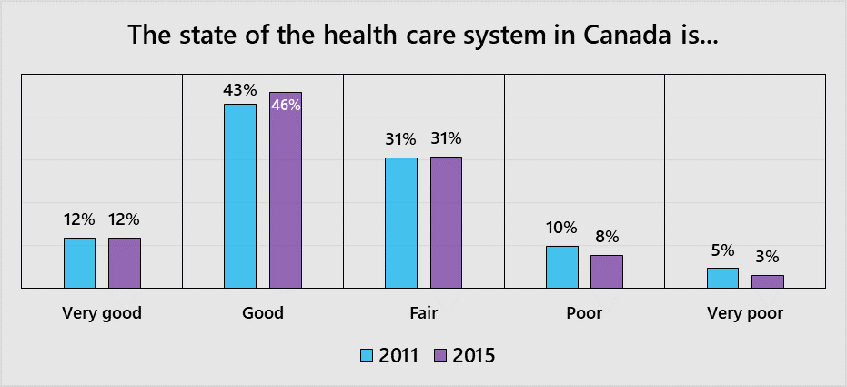 the state of the Canadian health care system - 2011 vs 2015.png