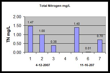 Nitrogen graph.png