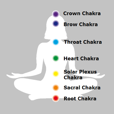 The Crown Chakra - Violet = Crown
