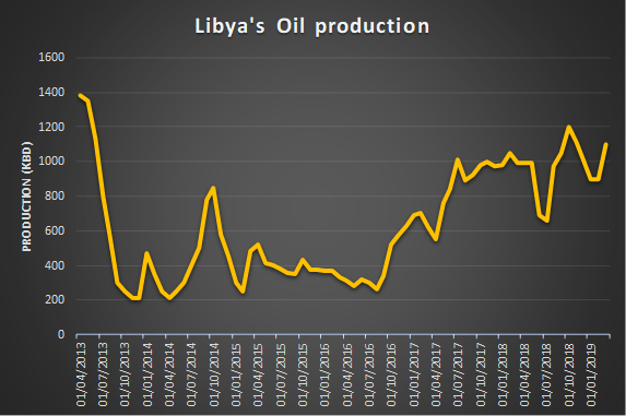 Above, Libya's oil production since 2013. Libya currently produces about 1.1 million barrels per day, but that quota is threatened by instability in the region.