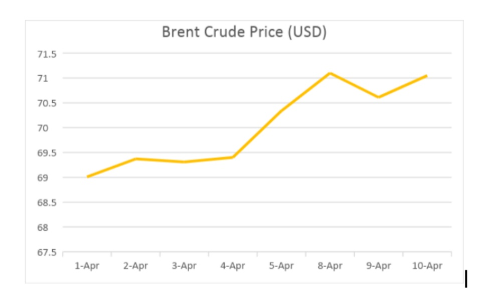 Above, Brent Crude Price (USD) fluctuations in April. The Brent crude price has increased by 3% in April.