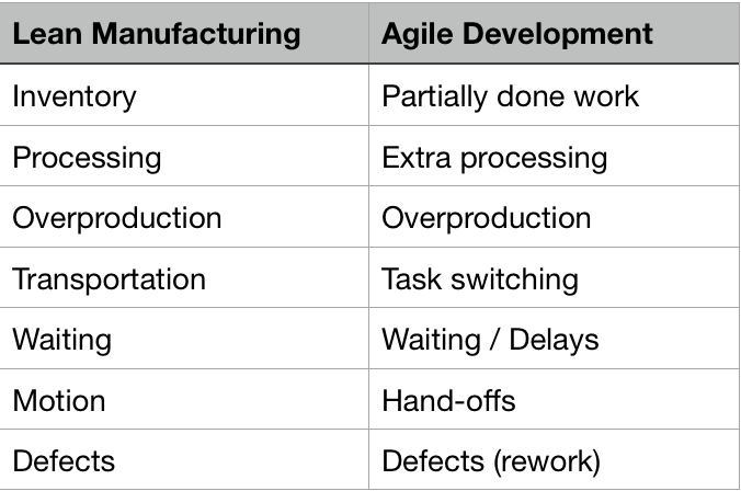 Comparison of seven wastes in lean manufacturing and agile development