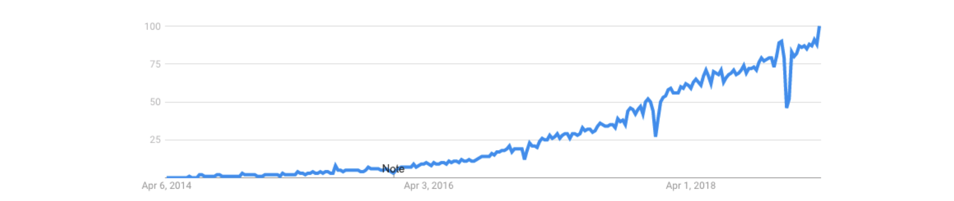 Worldwide search interest for  kubernetes