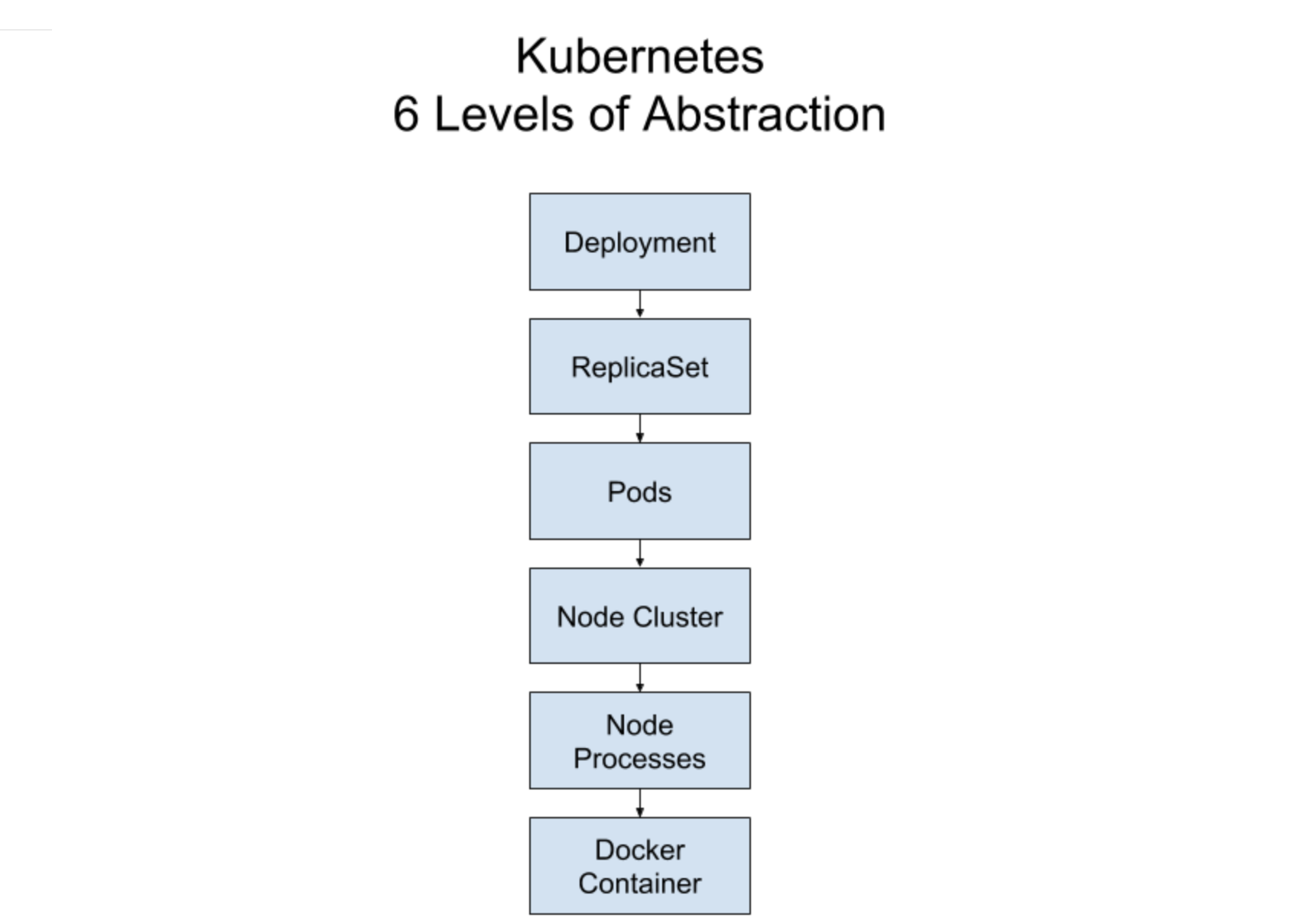 Kubernetes abstractions for a Deployment.