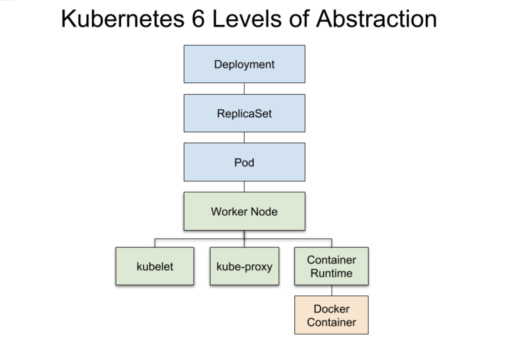 Detailed Kubernetes abstraction Deployment levels