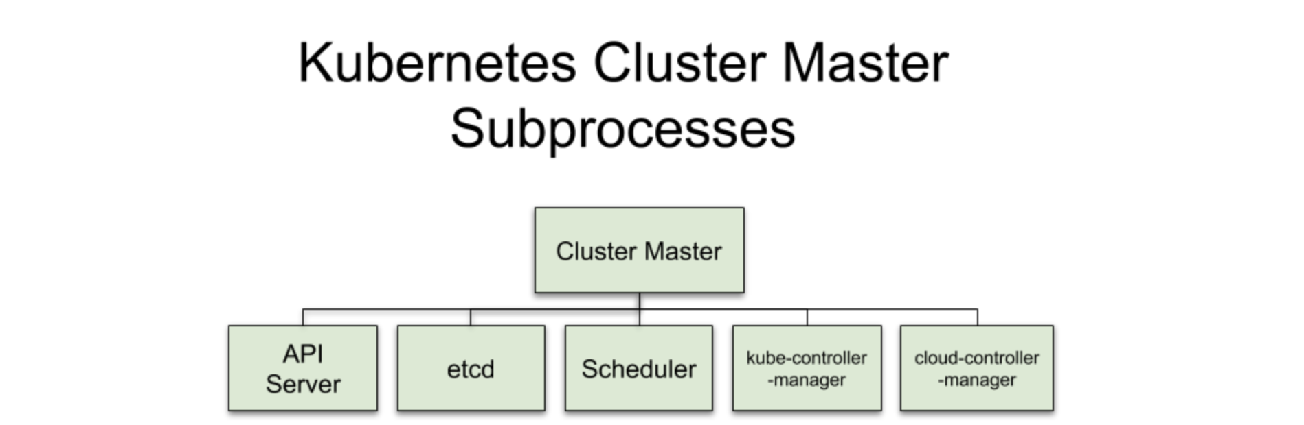 Cluster Master subprocesses