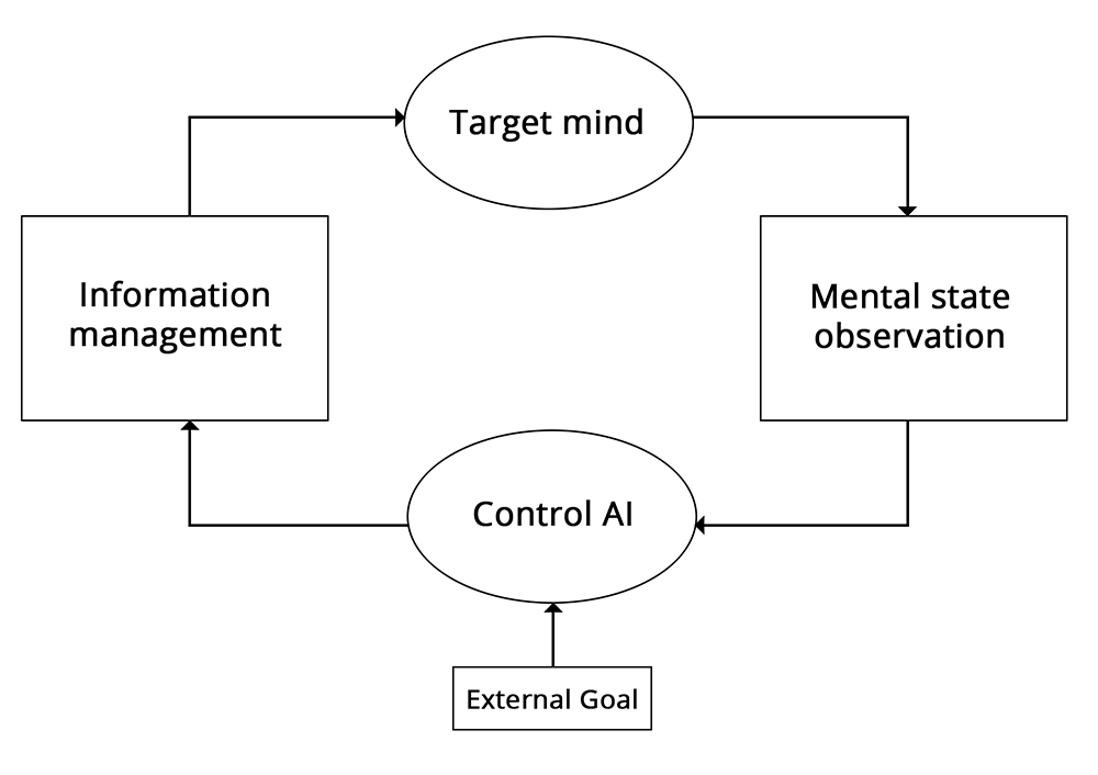 A reinforcement learning loop for human behavior