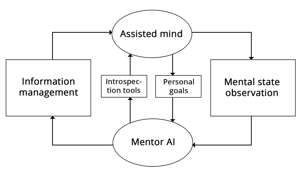Augmenting ourselves with AI while retaining control