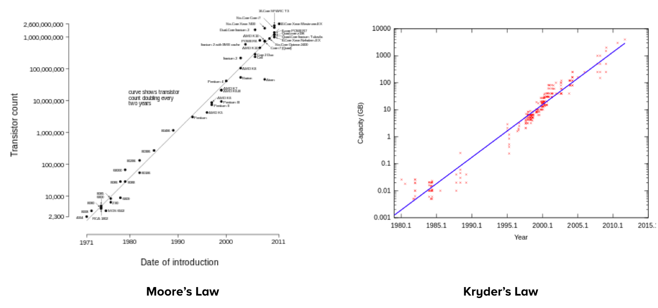 Under Moore's Law, computational power (transistor density) doubles every 18 months, while Kryder's Law postulates that storage capacity doubles every 12 months.