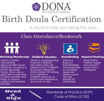 DONA Certification Infographic - A visual overview of the steps to DONA certification