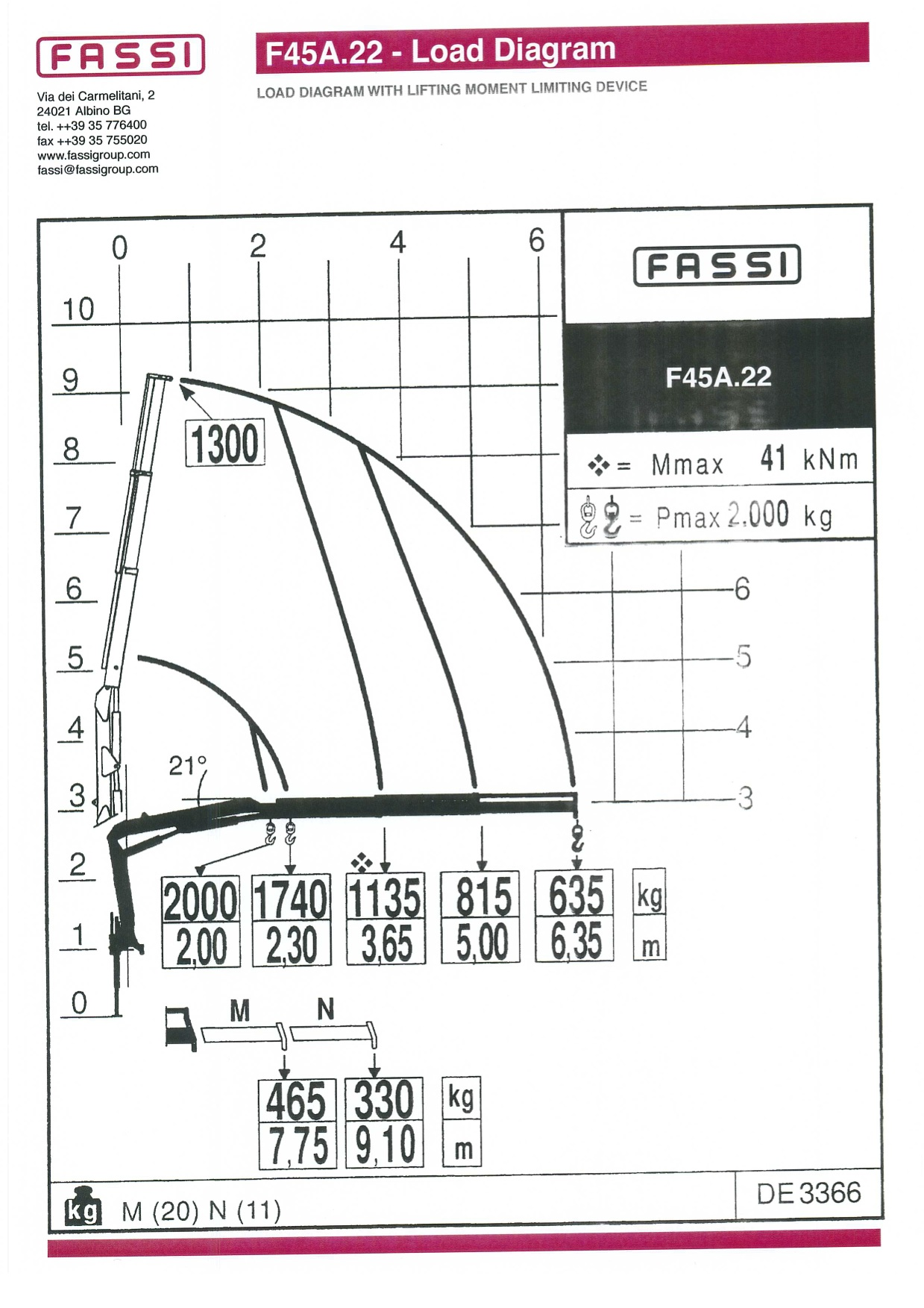 MADDAZ-Isuzu-FTR34-Hirail-Crane-3-Way_Tipper-Flat-Top-Load-Chart.jpg