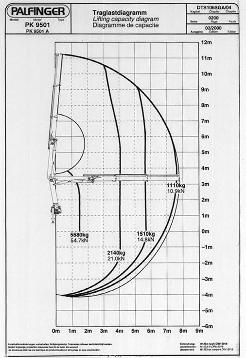 IRAIL-Hirail-Jet-Vacuum-Crane-Truck-FVR32-Isuzu-Load-Chart.jpg