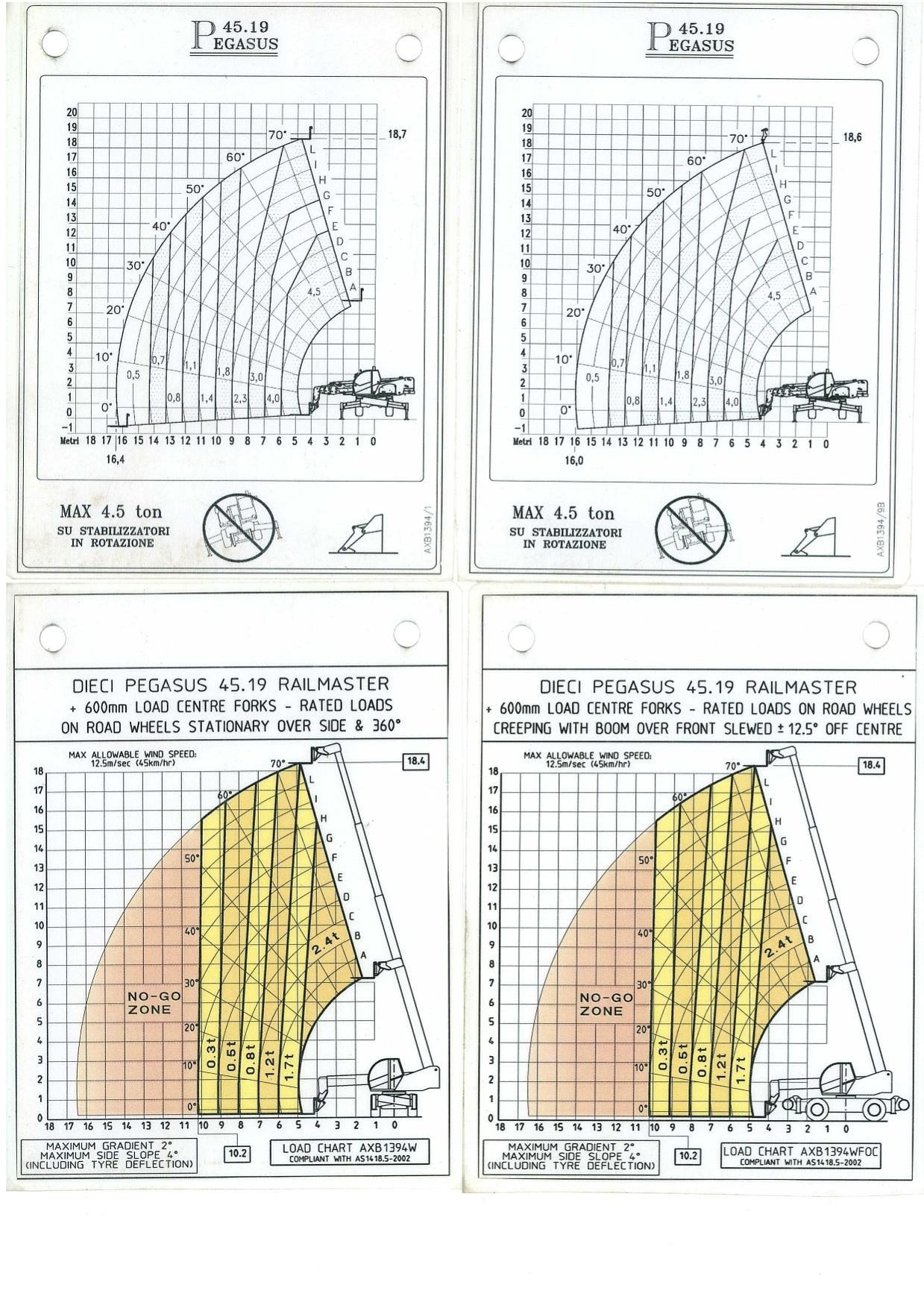 58577D-Dieci-PEGASUS-RAIL-MASTER-Telehandler-Load-Charts-1.jpg