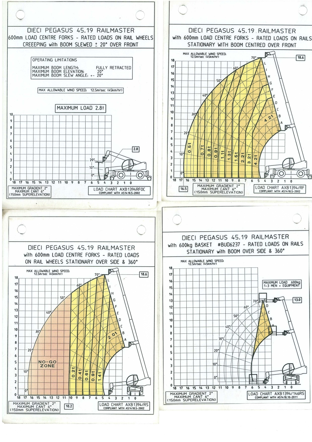 58577D-Dieci-PEGASUS-RAIL-MASTER-Telehandler-Load-Charts-2.jpg