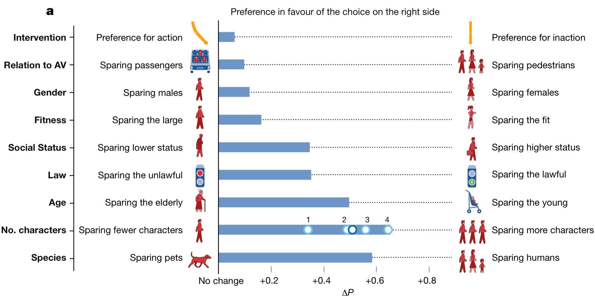 Figure 2 : Grands principes éthiques étant ressortis de l'analyse des réponses au niveau mondial