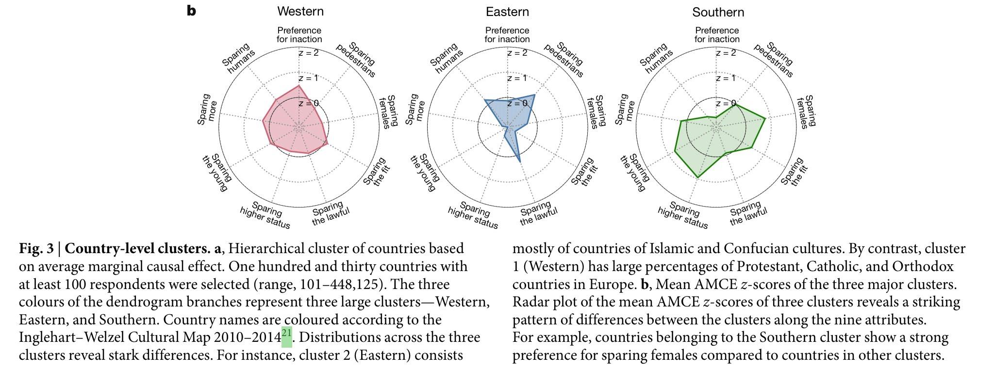 Figure 3 : Diagrammes de préférence selon le groupe de pays