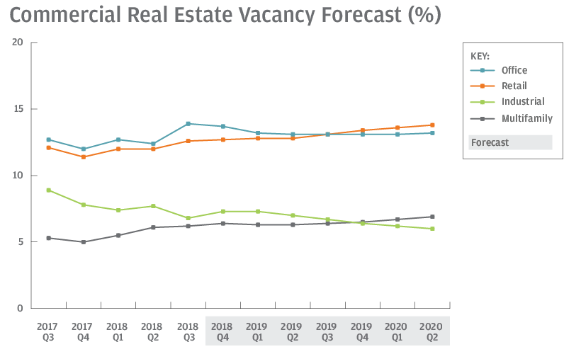 Retail vacancy rates forecast to continue rising.  Source:    National Association of Realtors