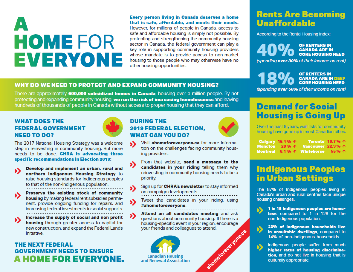 Our top priorities, all in one place. - Download this image to tell your local candidates what the next government needs to do to support community housing.