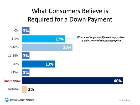How Much Do You Know About Down Payments? -
