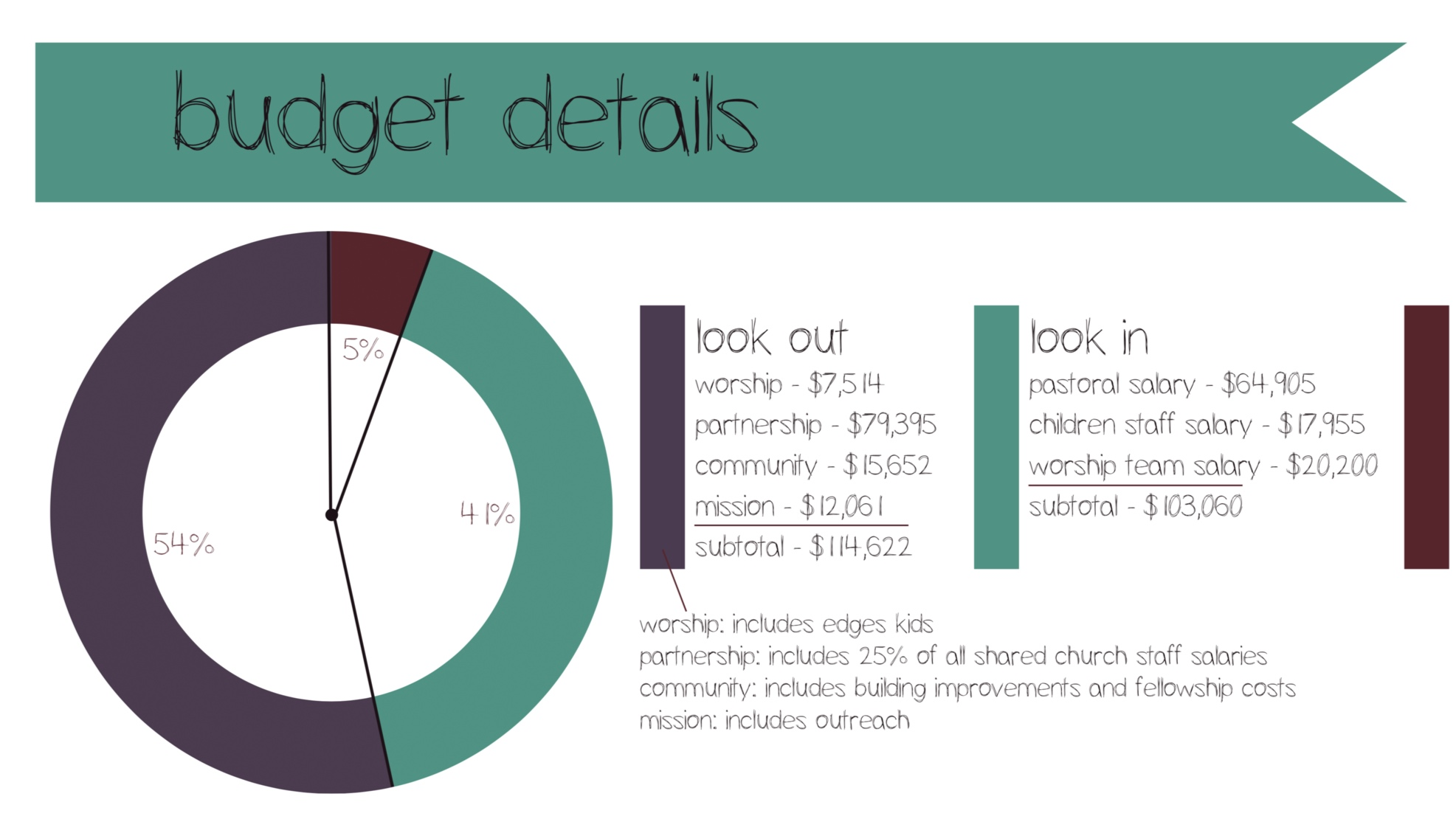 interested in where your money goes? - click here to learn about your impact!