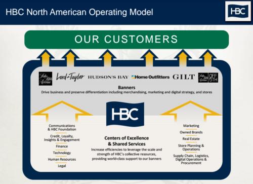 hbc_operating_model1-500x363