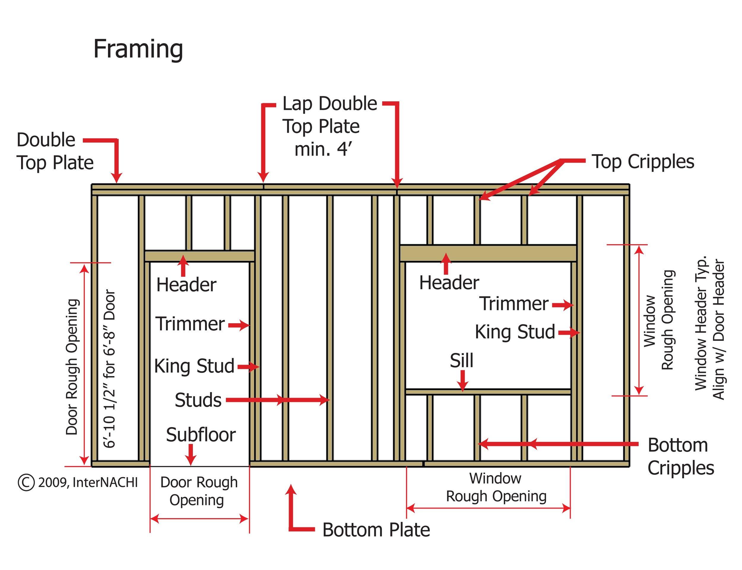 Home Framing