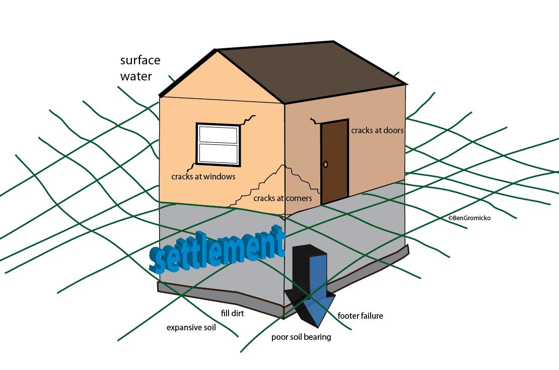 Home Settlement